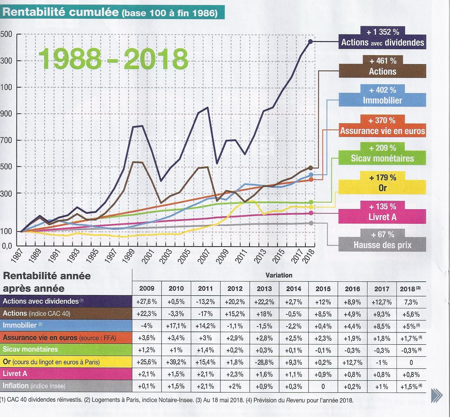 extrait de l'article du revenu numéro spécial été 2018 graphique comparatif des performances des différents placements (livret A,or, assurance vie en euros,immobilier, actions,actions avec dividendes) base 100 de fin 1986 à 2018